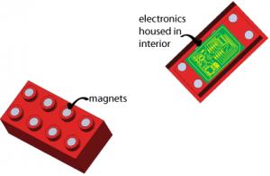 giocattoli del futuro lego_bricks