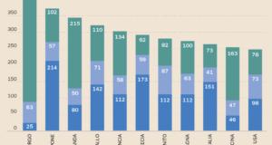 In uno stato conta il debito complessivo, non solo il debito pubblico